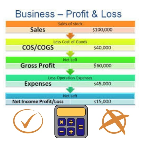Profit and Loss Calculator
